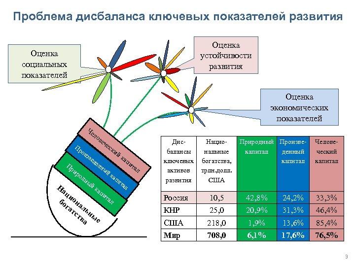Проблема дисбаланса ключевых показателей развития Оценка устойчивости развития Оценка социальных показателей Оценка экономических показателей