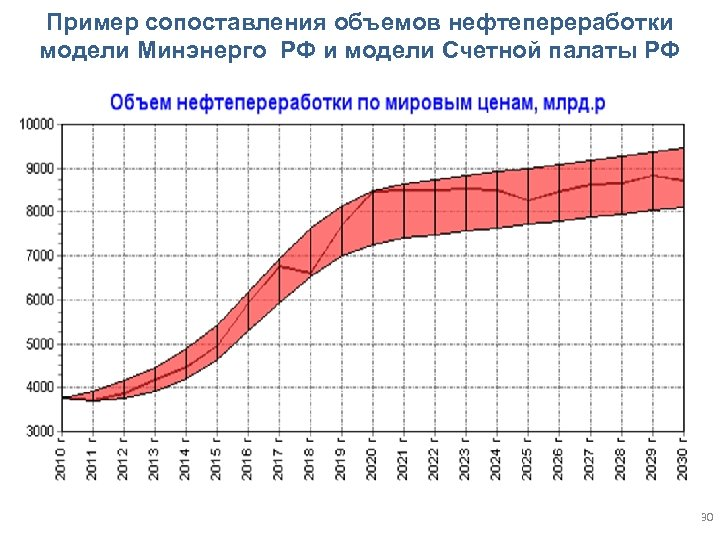 Пример сопоставления объемов нефтепереработки модели Минэнерго РФ и модели Счетной палаты РФ 30