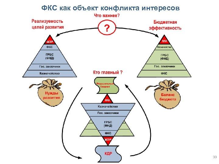 ФКС как объект конфликта интересов 33