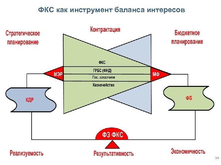ФКС как инструмент баланса интересов 34