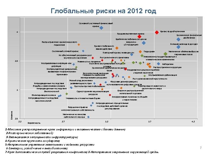 Глобальные риски на 2012 год Основной системный финансовый кризис 4 Распространение оружия массового поражения
