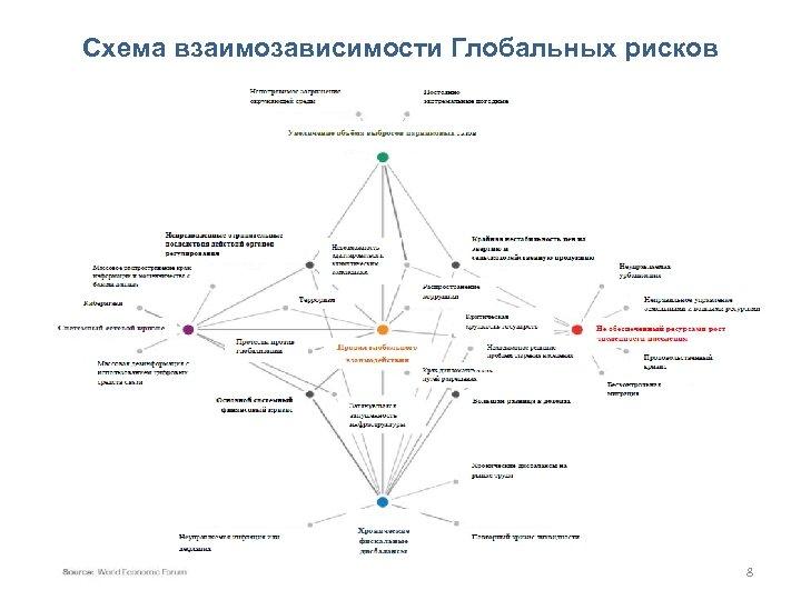 Схема взаимозависимости Глобальных рисков 8