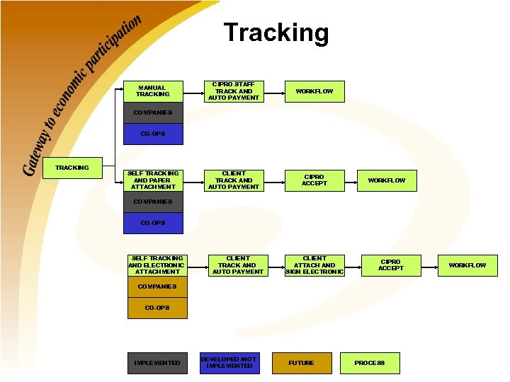 Tracking MANUAL TRACKING CIPRO STAFF TRACK AND AUTO PAYMENT WORKFLOW CLIENT TRACK AND AUTO