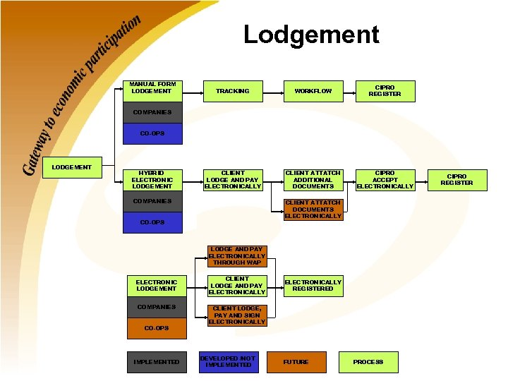 Lodgement MANUAL FORM LODGEMENT TRACKING WORKFLOW CIPRO REGISTER CLIENT LODGE AND PAY ELECTRONICALLY CLIENT