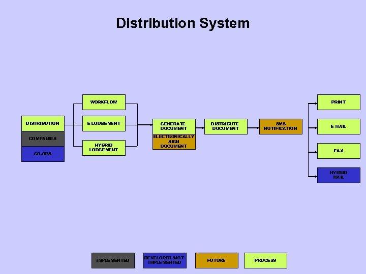 Distribution System WORKFLOW DISTRIBUTION E-LODGEMENT COMPANIES CO-OPS HYBRID LODGEMENT PRINT GENERATE DOCUMENT DISTRIBUTE DOCUMENT