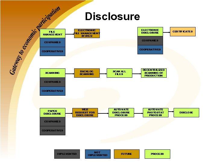Disclosure FILE MANAGEMENT ELECTRONIC DISCLOSURE ELECTRONIC FILE MANAGEMENT SYSTEM CERTIFICATES COMPANIES COOPERATIVES BACKLOG SCANNING
