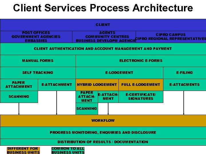 Client Services Process Architecture CLIENT POST OFFICES GOVERNMENT AGENCIES EMBASSIES AGENTS CIPRO CAMPUS COMMUNITY