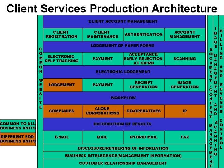 Client Services Production Architecture CLIENT ACCOUNT MANAGEMENT CLIENT REGISTRATION C O M ELECTRONIC M