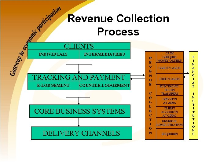 Revenue Collection Process CLIENTS INDIVIDUALS INTERMEDIATRIES TRACKING AND PAYMENT E-LODGEMENT COUNTER LODGEMENT CORE BUSINESS