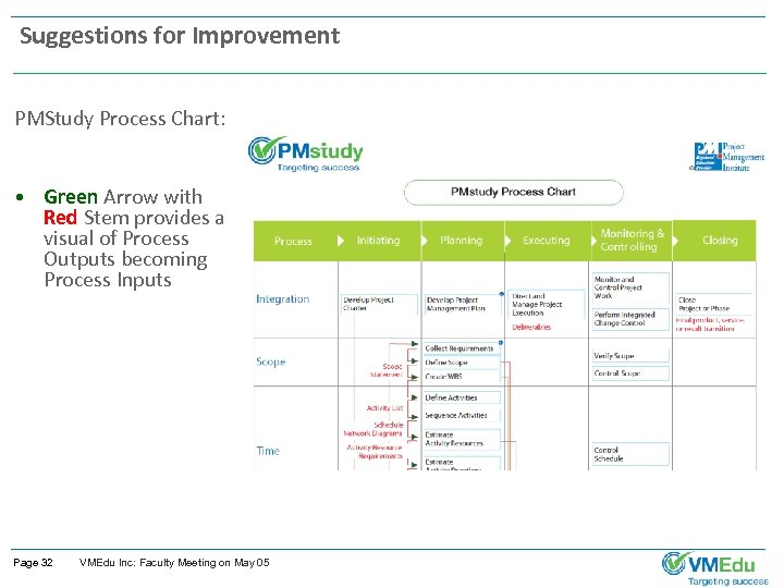 Suggestions for Improvement PMStudy Process Chart: • Green Arrow with Red Stem provides a