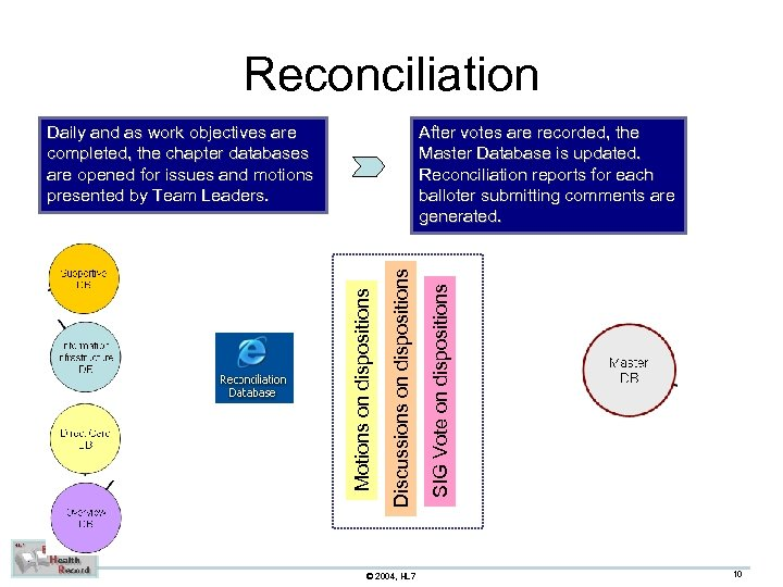 Reconciliation © 2004, HL 7 SIG Vote on dispositions Discussions on dispositions After votes