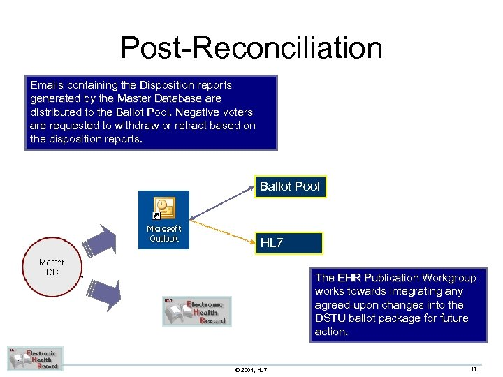 Post-Reconciliation Emails containing the Disposition reports generated by the Master Database are distributed to