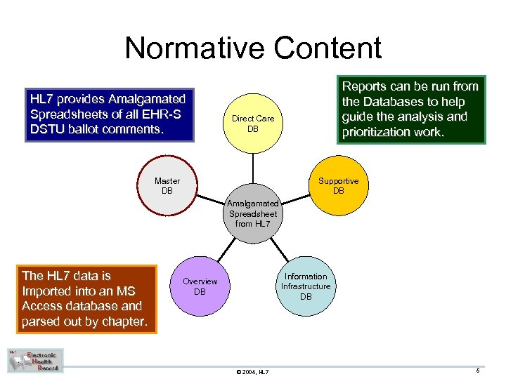 Normative Content HL 7 provides Amalgamated Spreadsheets of all EHR-S DSTU ballot comments. Reports