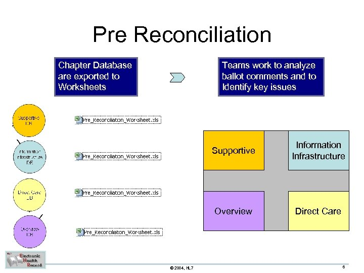 Pre Reconciliation Chapter Database are exported to Worksheets Teams work to analyze ballot comments
