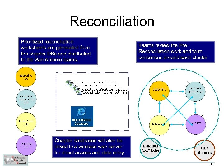 Reconciliation Prioritized reconciliation worksheets are generated from the chapter DBs and distributed to the