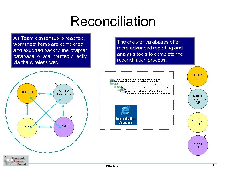 Reconciliation As Team consensus is reached, worksheet items are completed and exported back to