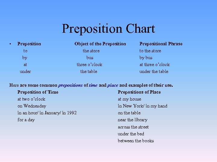 Preposition Chart • Preposition to by at under Object of the Preposition the store