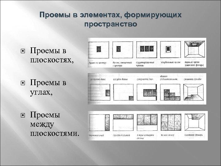 Проемы в элементах, формирующих пространство Проемы в плоскостях, Проемы в углах, Проемы между плоскостями.