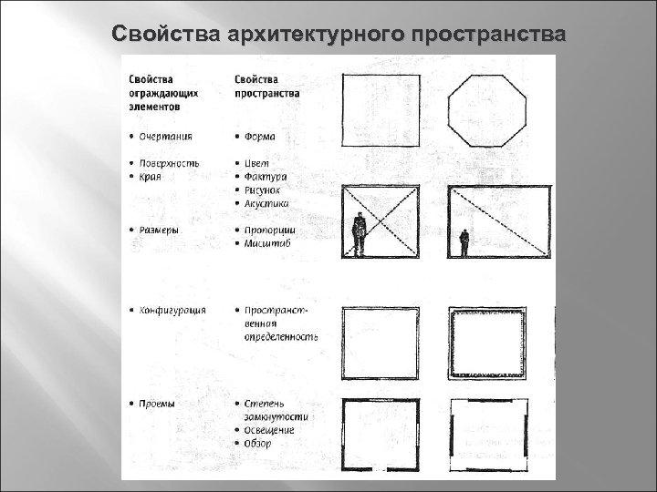 Свойства архитектурного пространства