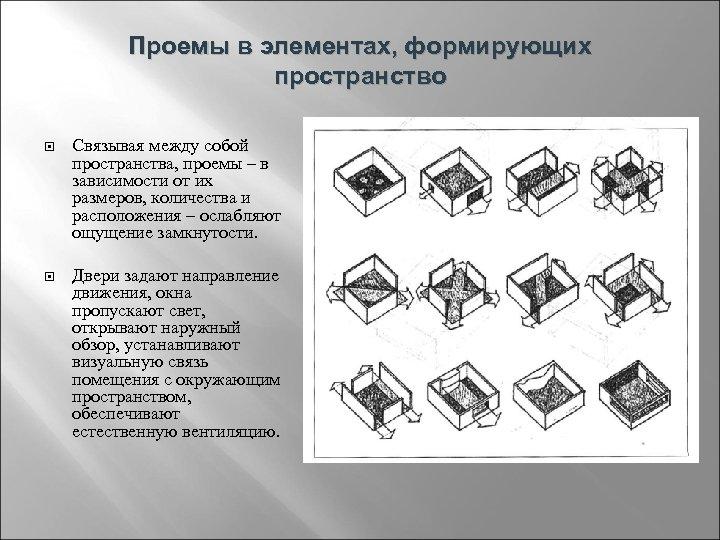 Проемы в элементах, формирующих пространство Связывая между собой пространства, проемы – в зависимости от