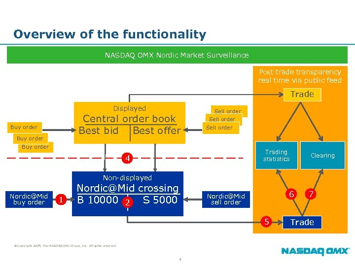 Overview of the functionality NASDAQ OMX Nordic Market Surveillance Post trade transparency real time