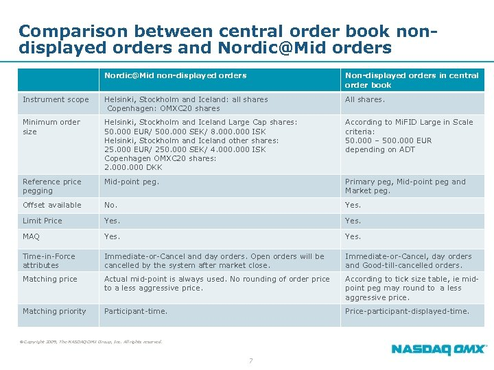 Comparison between central order book nondisplayed orders and Nordic@Mid orders Nordic@Mid non-displayed orders Non-displayed