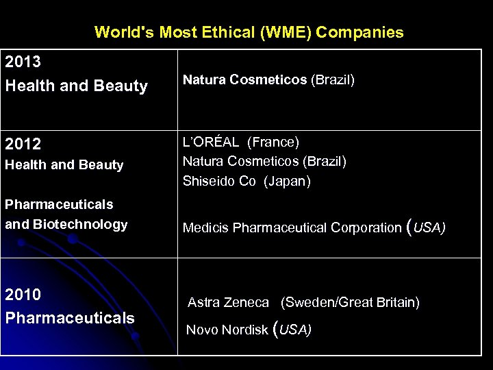 World's Most Ethical (WME) Companies 2013 Health and Beauty 2012 Health and Beauty Pharmaceuticals