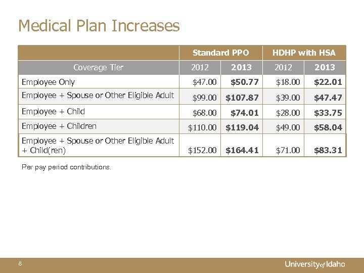 Medical Plan Increases Standard PPO HDHP with HSA 2012 2013 Employee Only $47. 00