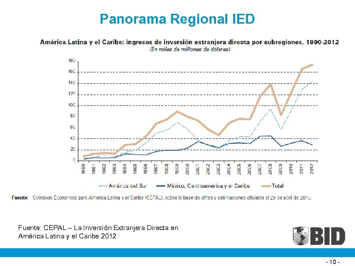 Panorama Regional IED Fuente: CEPAL – La Inversión Extranjera Directa en América Latina y