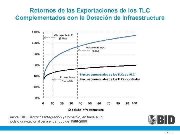 Retornos de las Exportaciones de los TLC Complementados con la Dotación de Infraestructura Fuente: