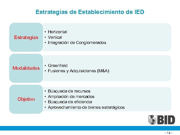 Estrategias de Establecimiento de IED Estrategias Modalidades Objetivo • Horizontal • Vertical • Integración