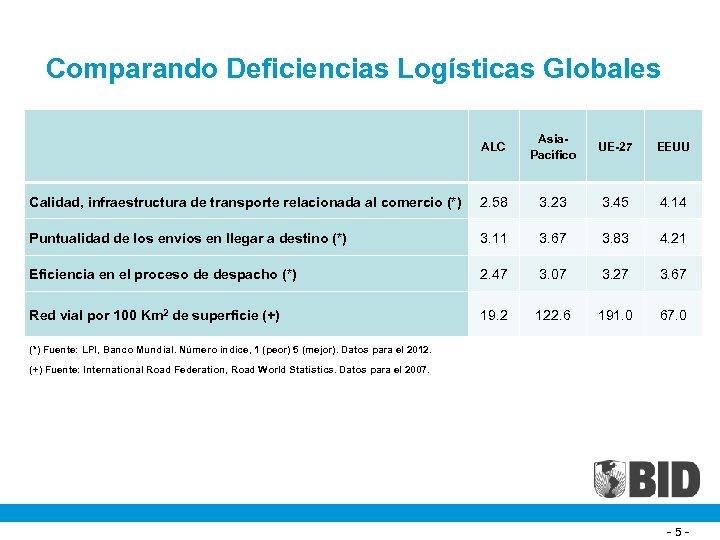 Comparando Deficiencias Logísticas Globales ALC Asia. Pacífico UE-27 EEUU Calidad, infraestructura de transporte relacionada