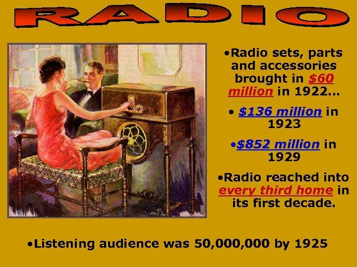 • Radio sets, parts and accessories brought in $60 million in 1922… •