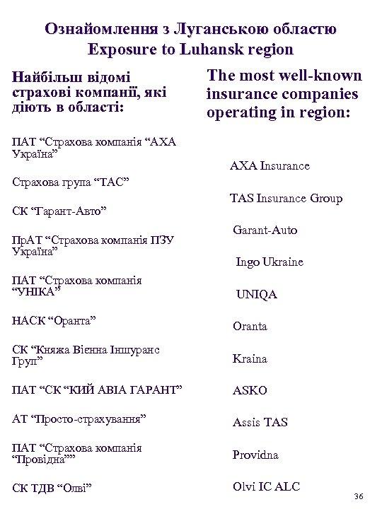 Ознайомлення з Луганською областю Exposure to Luhansk region Найбільш відомі страхові компанії, які діють