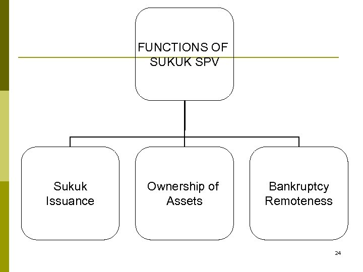 FUNCTIONS OF SUKUK SPV Sukuk Issuance Ownership of Assets Bankruptcy Remoteness 24
