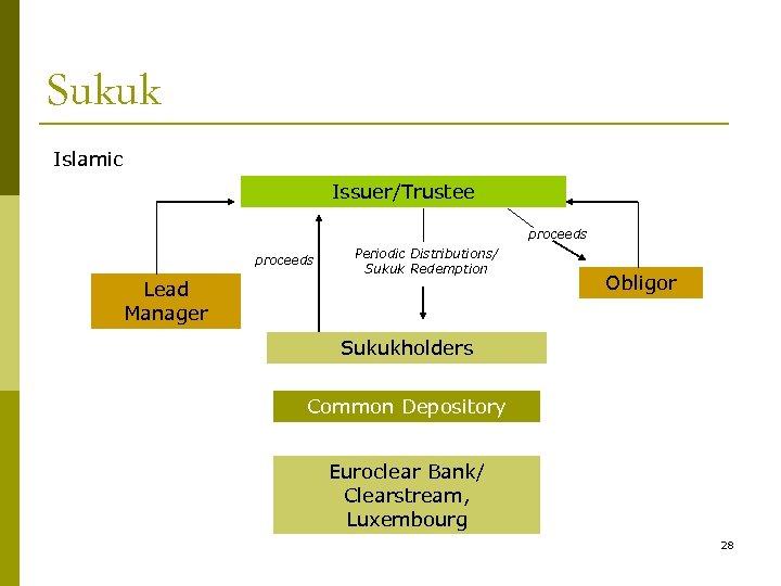 Sukuk Islamic Issuer/Trustee proceeds Periodic Distributions/ Sukuk Redemption Lead Manager Obligor Sukukholders Common Depository