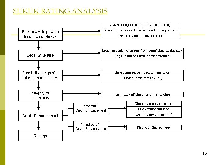 SUKUK RATING ANALYSIS Overall obligor credit profile and standing Risk analysis prior to Issuance