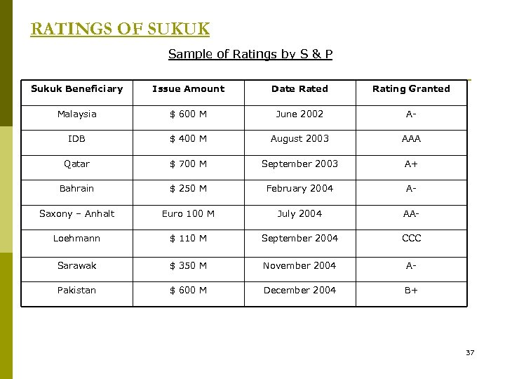 RATINGS OF SUKUK Sample of Ratings by S & P Sukuk Beneficiary Issue Amount