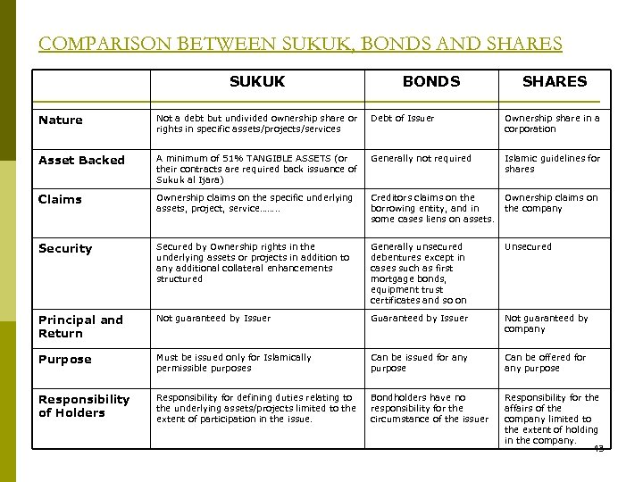 COMPARISON BETWEEN SUKUK, BONDS AND SHARES SUKUK BONDS SHARES Nature Not a debt but