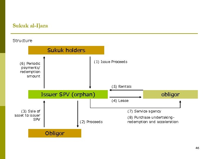 Sukuk al-Ijara Structure Sukuk holders (1) Issue Proceeds (6) Periodic payments/ redemption amount (5)