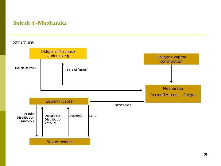 Sukuk al-Musharaka Structure Obligor's Purchase Undertaking Exercise Price Obligor's capital contribution Sale of 'units'