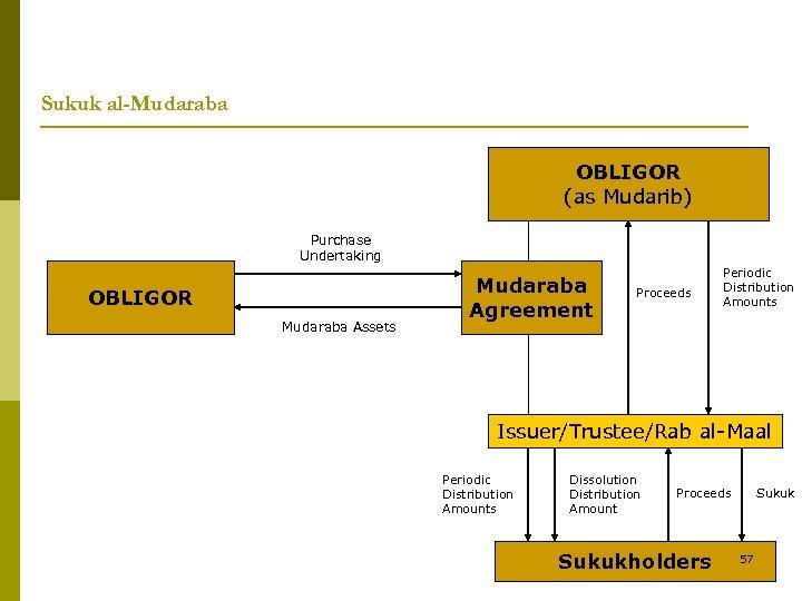 Sukuk al-Mudaraba OBLIGOR (as Mudarib) Purchase Undertaking OBLIGOR Mudaraba Assets Mudaraba Agreement Proceeds Periodic