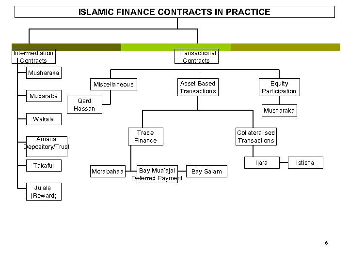 ISLAMIC FINANCE CONTRACTS IN PRACTICE Intermediation Contracts Transactional Contracts Musharaka Asset Based Transactions Miscellaneous