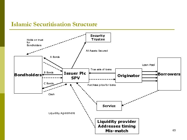 Islamic Securitisation Structure Security Trustee Holds on trust for Bondholders All Assets Secured A