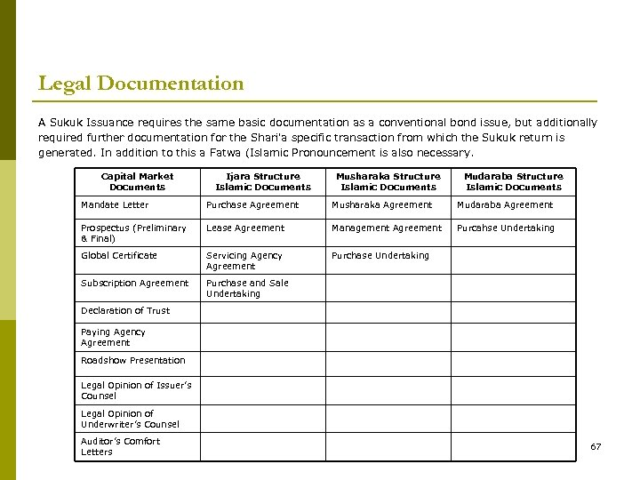 Legal Documentation A Sukuk Issuance requires the same basic documentation as a conventional bond