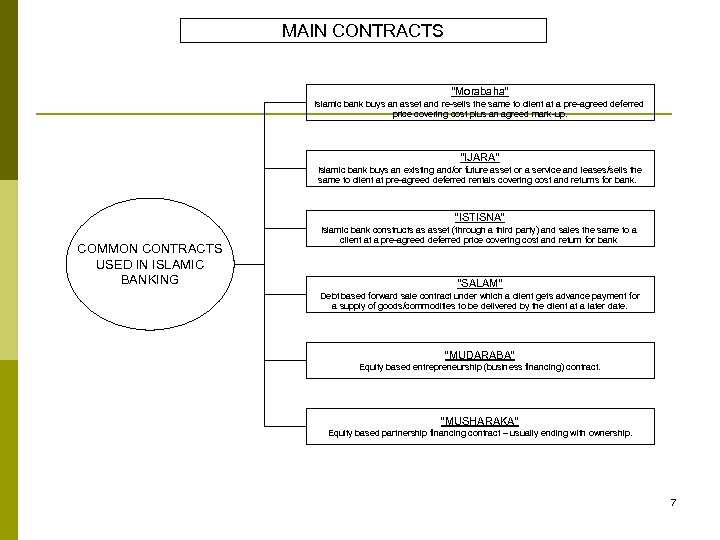 """MAIN CONTRACTS """"Morabaha"""" Islamic bank buys an asset and re-sells the same to client"""