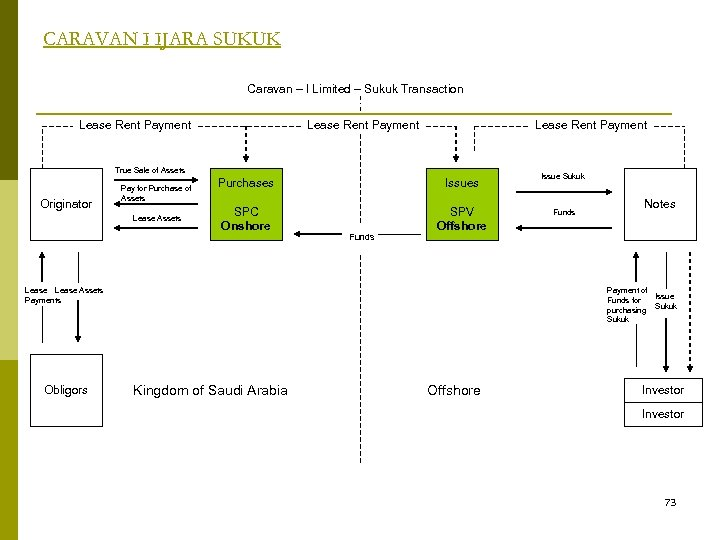 CARAVAN I IJARA SUKUK Caravan – I Limited – Sukuk Transaction Lease Rent Payment