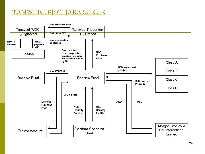 TAMWEEL PJSC IJARA SUKUK Purchase Price USD Tamweel PJSC (Originator) Rent of Property Collections