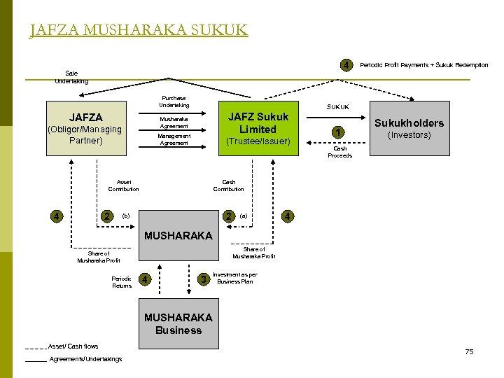 JAFZA MUSHARAKA SUKUK 4 Sale Undertaking Purchase Undertaking JAFZA JAFZ Sukuk Limited Musharaka Agreement
