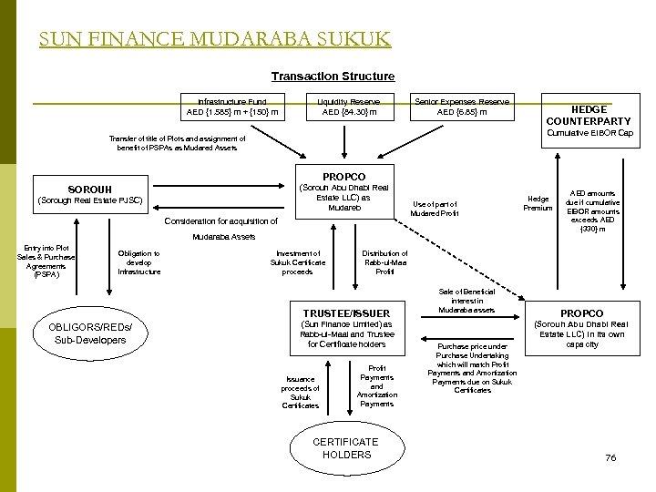SUN FINANCE MUDARABA SUKUK Transaction Structure Infrastructure Fund AED {1. 585} m + {150}